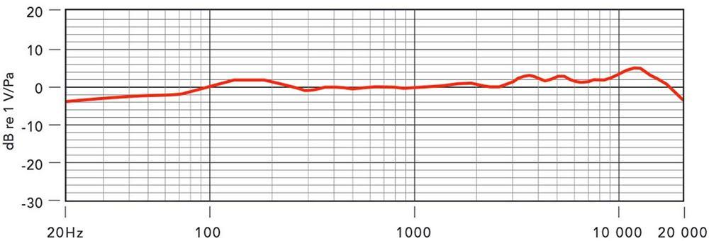 NT1-A Frequency Response